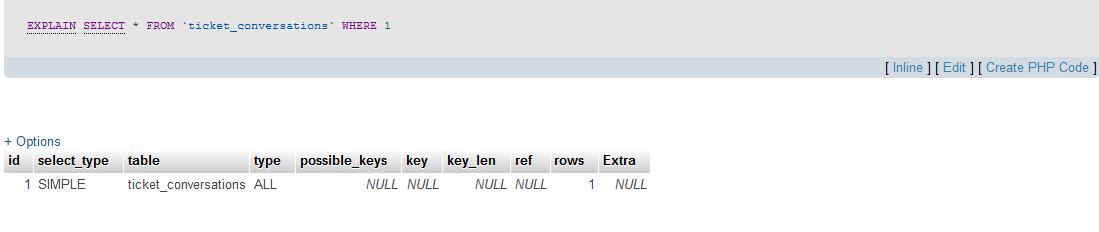 Laravel: Database Query Optimization  - iTreeni